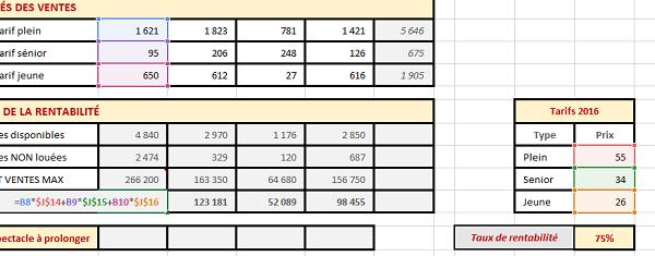 Analyse de la rentabilité des ventes avec Excel