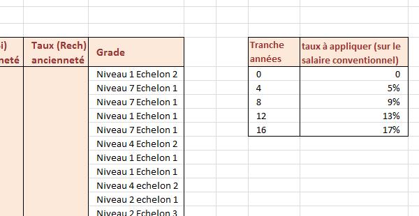 fd60ac933ee Tableau Excel des barèmes de primes selon ancienneté salariés