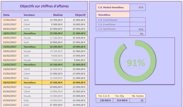 contr u00f4ler les objectifs sur chiffres d u0026 39 affaires excel