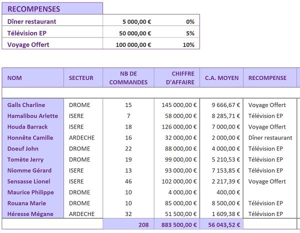 48861aeedef Tableau Excel pour calculer les primes en fonction des ventes selon de  nombreux critères