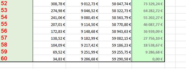 Calculs de remboursements de pr ts avec excel - Tableau remboursement emprunt excel ...