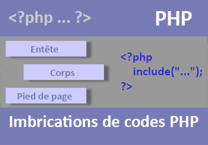 Optimiser le code PHP par imbrications